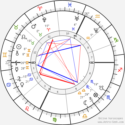 Jay Gould birth chart, biography, wikipedia 2020, 2021
