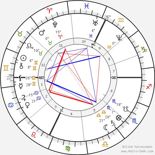 Jay Gould Биография в Википедии 2019, 2020