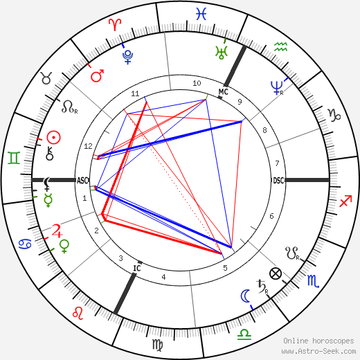 Jay Gould birth chart, Jay Gould astro natal horoscope, astrology