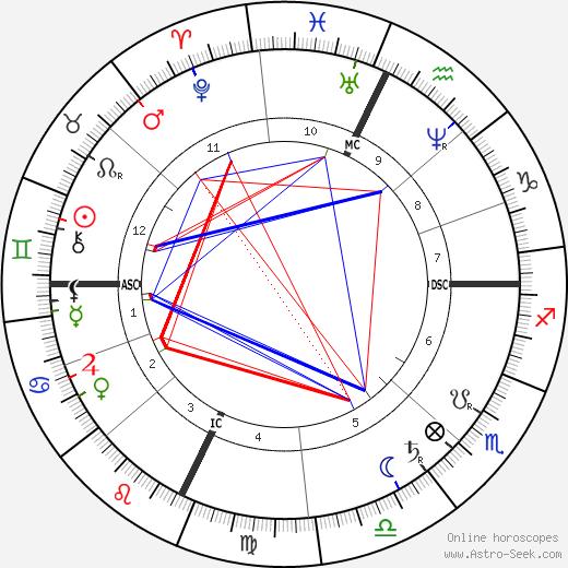 Джей Гулд Jay Gould день рождения гороскоп, Jay Gould Натальная карта онлайн