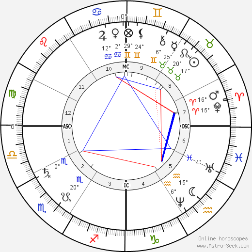 Joseph Cannon birth chart, biography, wikipedia 2017, 2018