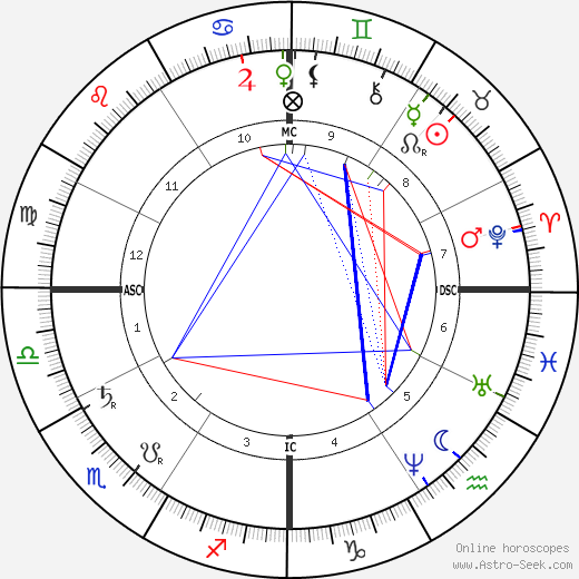 Joseph Cannon astro natal birth chart, Joseph Cannon horoscope, astrology