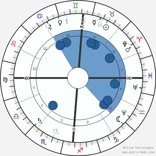 Max von Eyth wikipedia, horoscope, astrology, instagram