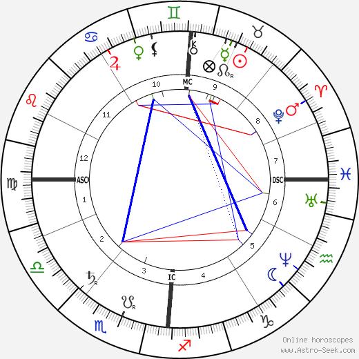 Max von Eyth birth chart, Max von Eyth astro natal horoscope, astrology