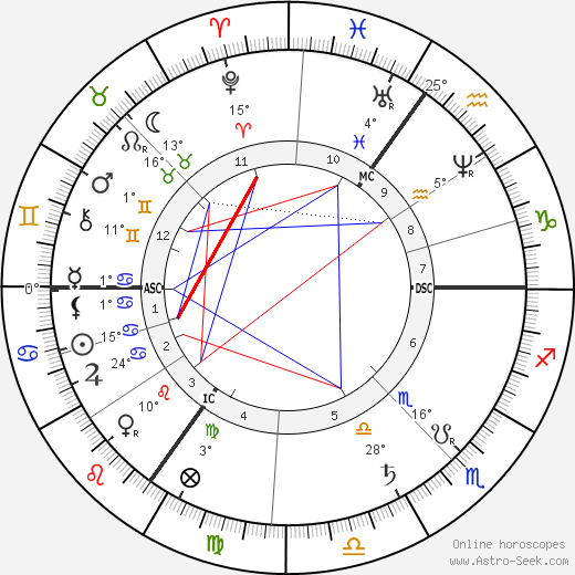 Joseph Chamberlain birth chart, biography, wikipedia 2019, 2020