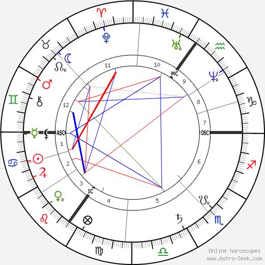 Joseph Chamberlain tema natale, oroscopo, Joseph Chamberlain oroscopi gratuiti, astrologia