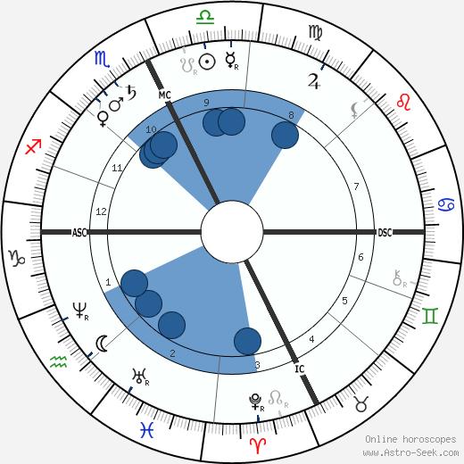 William Livingstone Alden wikipedia, horoscope, astrology, instagram