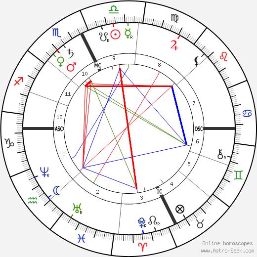 William Livingstone Alden tema natale, oroscopo, William Livingstone Alden oroscopi gratuiti, astrologia