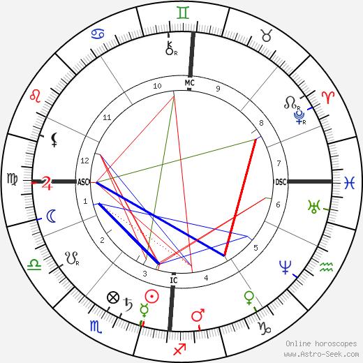 Johannes van der Waals astro natal birth chart, Johannes van der Waals horoscope, astrology