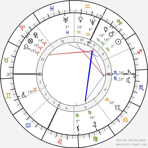 Cosima Wagner birth chart, biography, wikipedia 2019, 2020