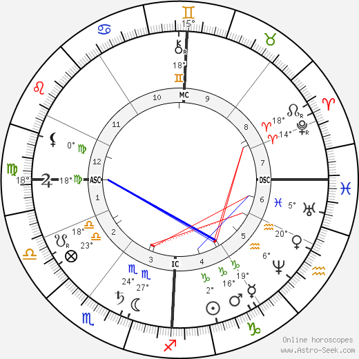 Elisabeth, Empress of Austria birth chart, biography, wikipedia 2020, 2021