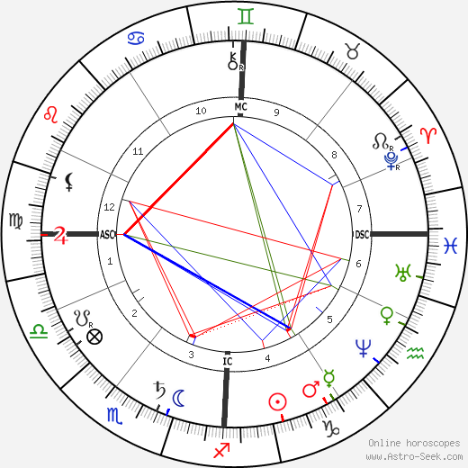 Elisabeth, Empress of Austria birth chart, Elisabeth, Empress of Austria astro natal horoscope, astrology