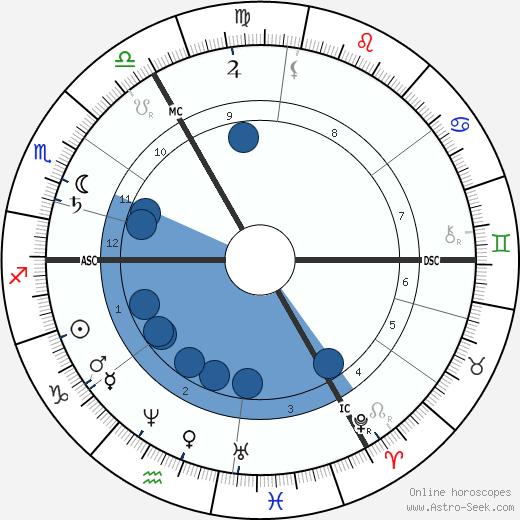 Hans von Marées wikipedia, horoscope, astrology, instagram
