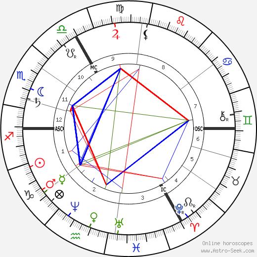 Hans von Marées astro natal birth chart, Hans von Marées horoscope, astrology