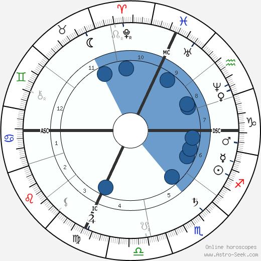 Louis Ducos du Hauron wikipedia, horoscope, astrology, instagram