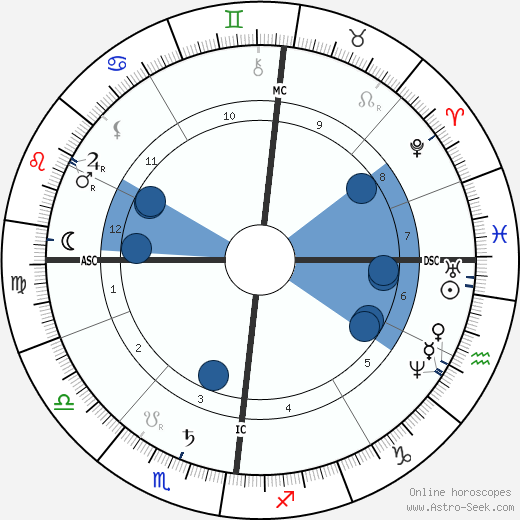 Eleuthere Mascart wikipedia, horoscope, astrology, instagram