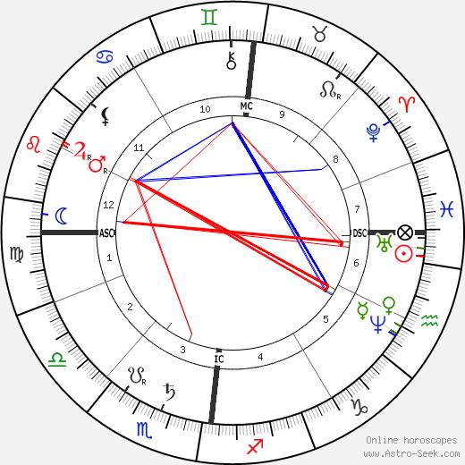 Элётер-Эли-Никола Маскар Eleuthere Mascart день рождения гороскоп, Eleuthere Mascart Натальная карта онлайн