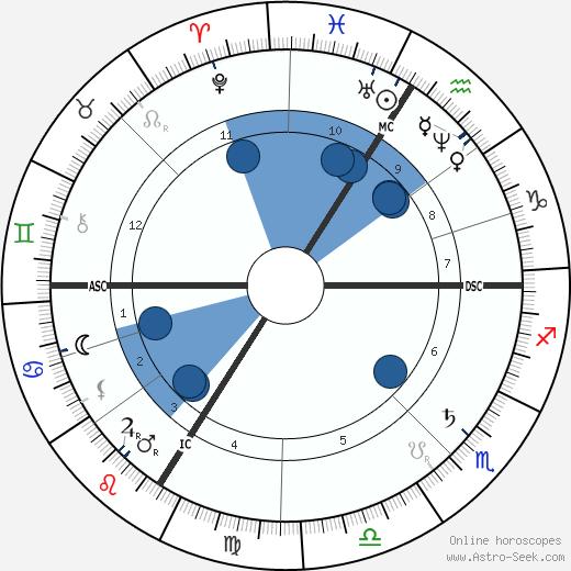 Georges Balagny wikipedia, horoscope, astrology, instagram