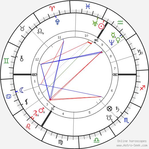 Georges Balagny tema natale, oroscopo, Georges Balagny oroscopi gratuiti, astrologia