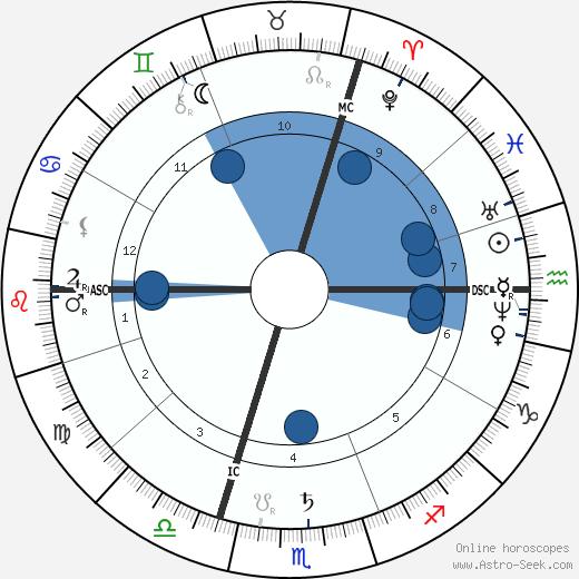 Paul Brouardel wikipedia, horoscope, astrology, instagram