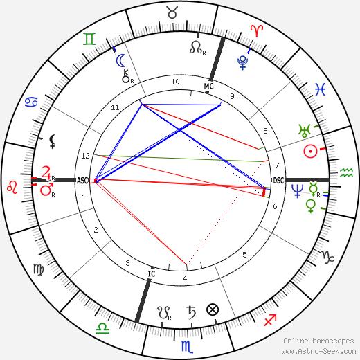 Поль Бруардель Paul Brouardel день рождения гороскоп, Paul Brouardel Натальная карта онлайн