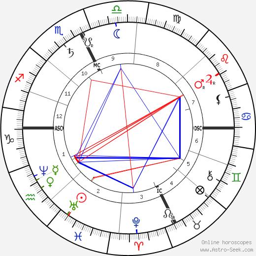 Rosalia de Castro tema natale, oroscopo, Rosalia de Castro oroscopi gratuiti, astrologia