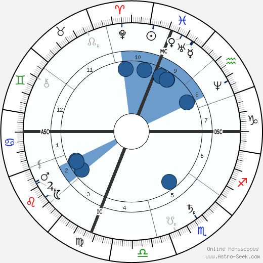 Grover Cleveland wikipedia, horoscope, astrology, instagram