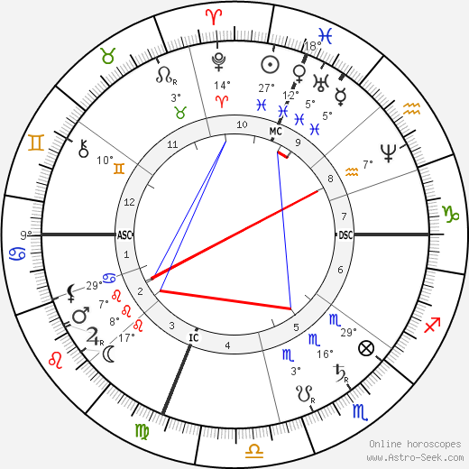 Grover Cleveland birth chart, biography, wikipedia 2019, 2020