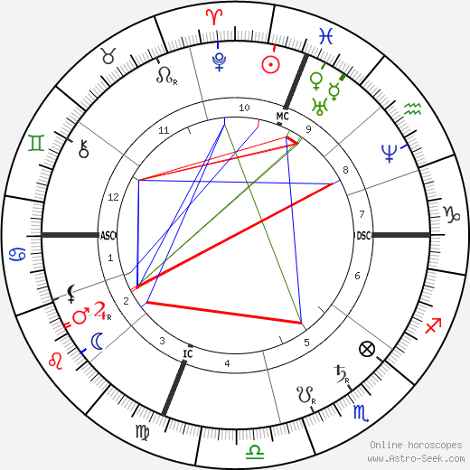 Grover Cleveland astro natal birth chart, Grover Cleveland horoscope, astrology