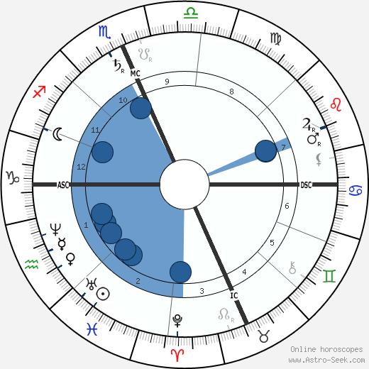 William Dean Howells wikipedia, horoscope, astrology, instagram