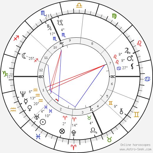 William Dean Howells birth chart, biography, wikipedia 2019, 2020