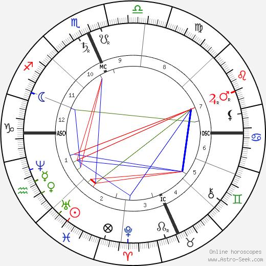 Уильям Дин Хоуэллс William Dean Howells день рождения гороскоп, William Dean Howells Натальная карта онлайн
