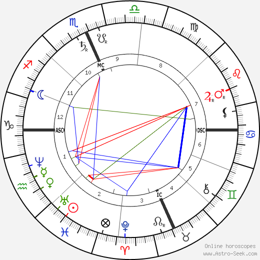 William Dean Howells birth chart, William Dean Howells astro natal horoscope, astrology