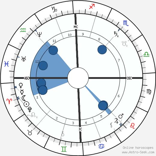 Algernon Swinburne wikipedia, horoscope, astrology, instagram