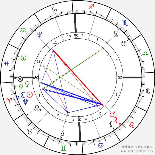 Algernon Swinburne birth chart, Algernon Swinburne astro natal horoscope, astrology