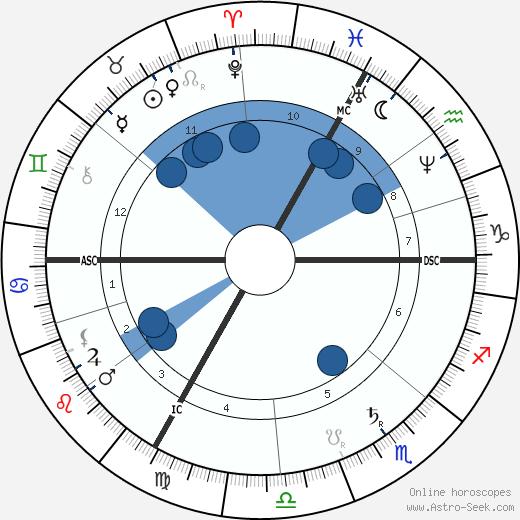 Georges Ernest Boulanger wikipedia, horoscope, astrology, instagram