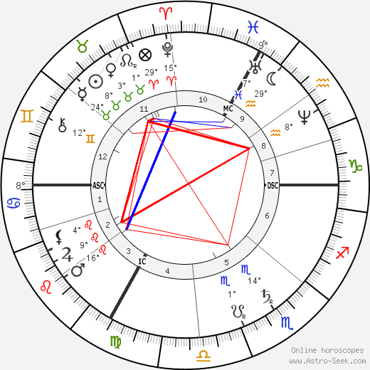 Georges Ernest Boulanger birth chart, biography, wikipedia 2019, 2020