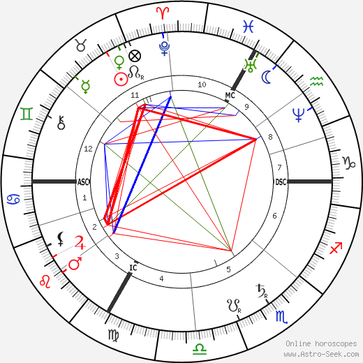 Georges Ernest Boulanger astro natal birth chart, Georges Ernest Boulanger horoscope, astrology