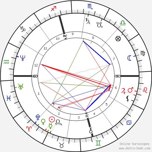 J. Pierpont Morgan Sr. день рождения гороскоп, J. Pierpont Morgan Sr. Натальная карта онлайн