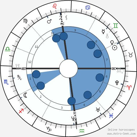 Albert Rochas D'Aiglun wikipedia, horoscope, astrology, instagram