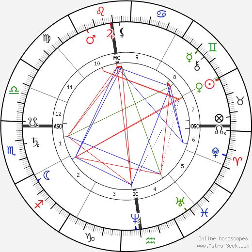 Albert Rochas D'Aiglun tema natale, oroscopo, Albert Rochas D'Aiglun oroscopi gratuiti, astrologia