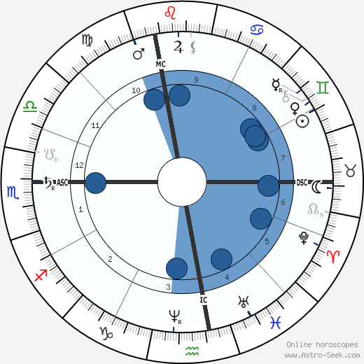 Ernest Daudet wikipedia, horoscope, astrology, instagram