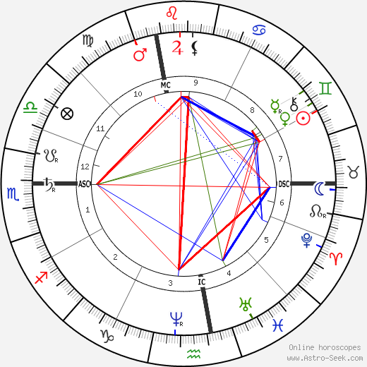 Ernest Daudet день рождения гороскоп, Ernest Daudet Натальная карта онлайн
