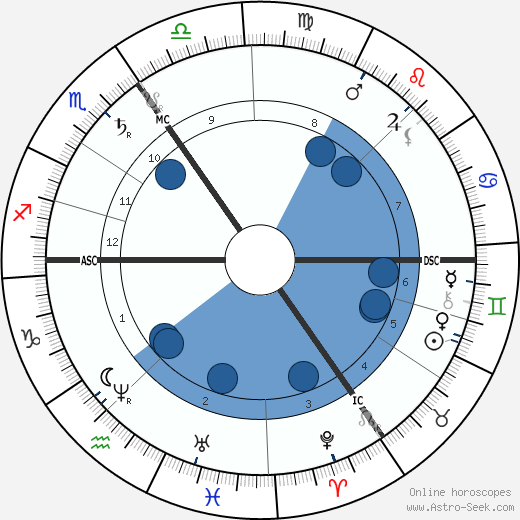 Georgina Weldon wikipedia, horoscope, astrology, instagram