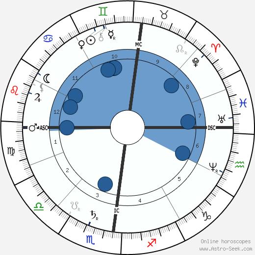 Alois Hitler wikipedia, horoscope, astrology, instagram
