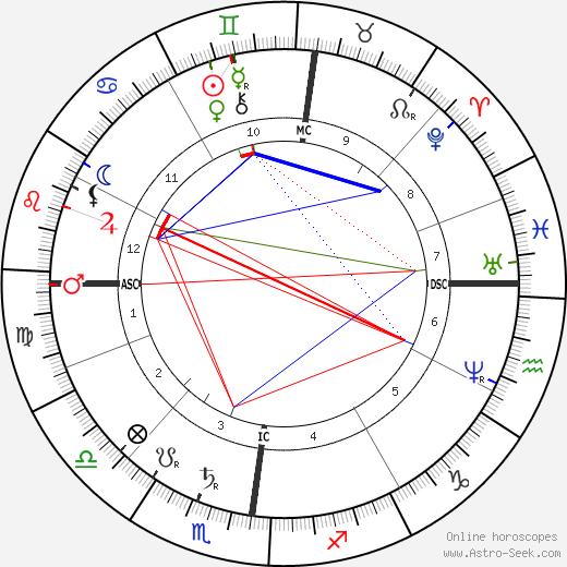 Alois Hitler astro natal birth chart, Alois Hitler horoscope, astrology