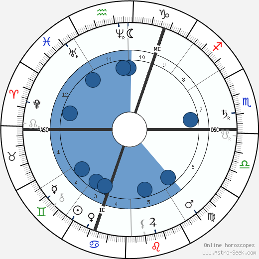 John Beames wikipedia, horoscope, astrology, instagram