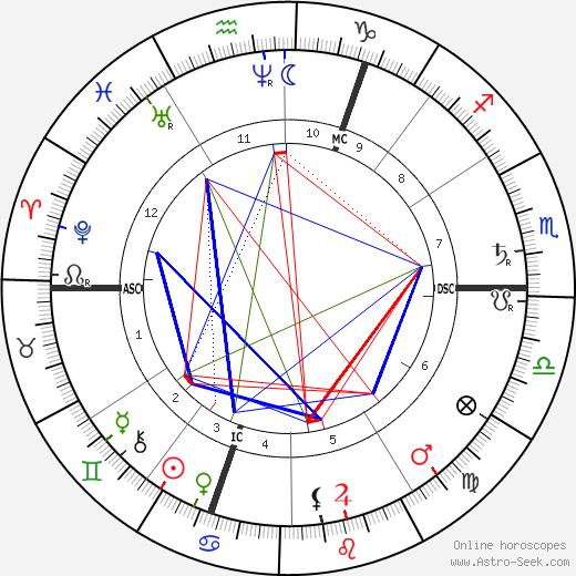 John Beames astro natal birth chart, John Beames horoscope, astrology