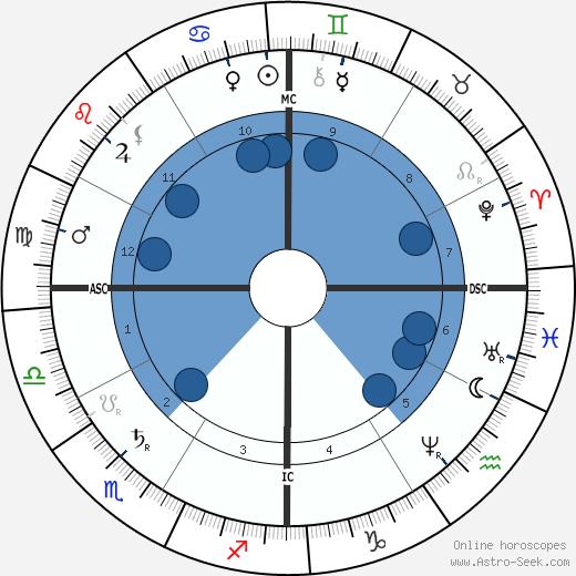 Paul Morphy wikipedia, horoscope, astrology, instagram