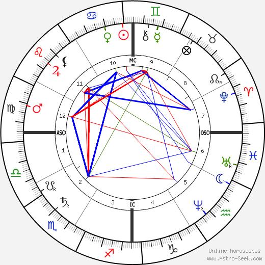 Пол Морфи Paul Morphy день рождения гороскоп, Paul Morphy Натальная карта онлайн